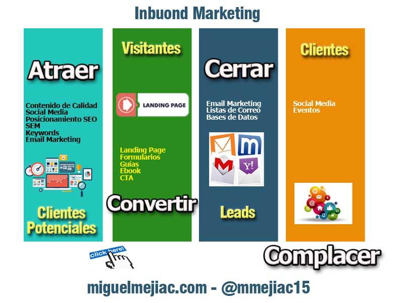 Componentes Primordiales del Marketing Digital